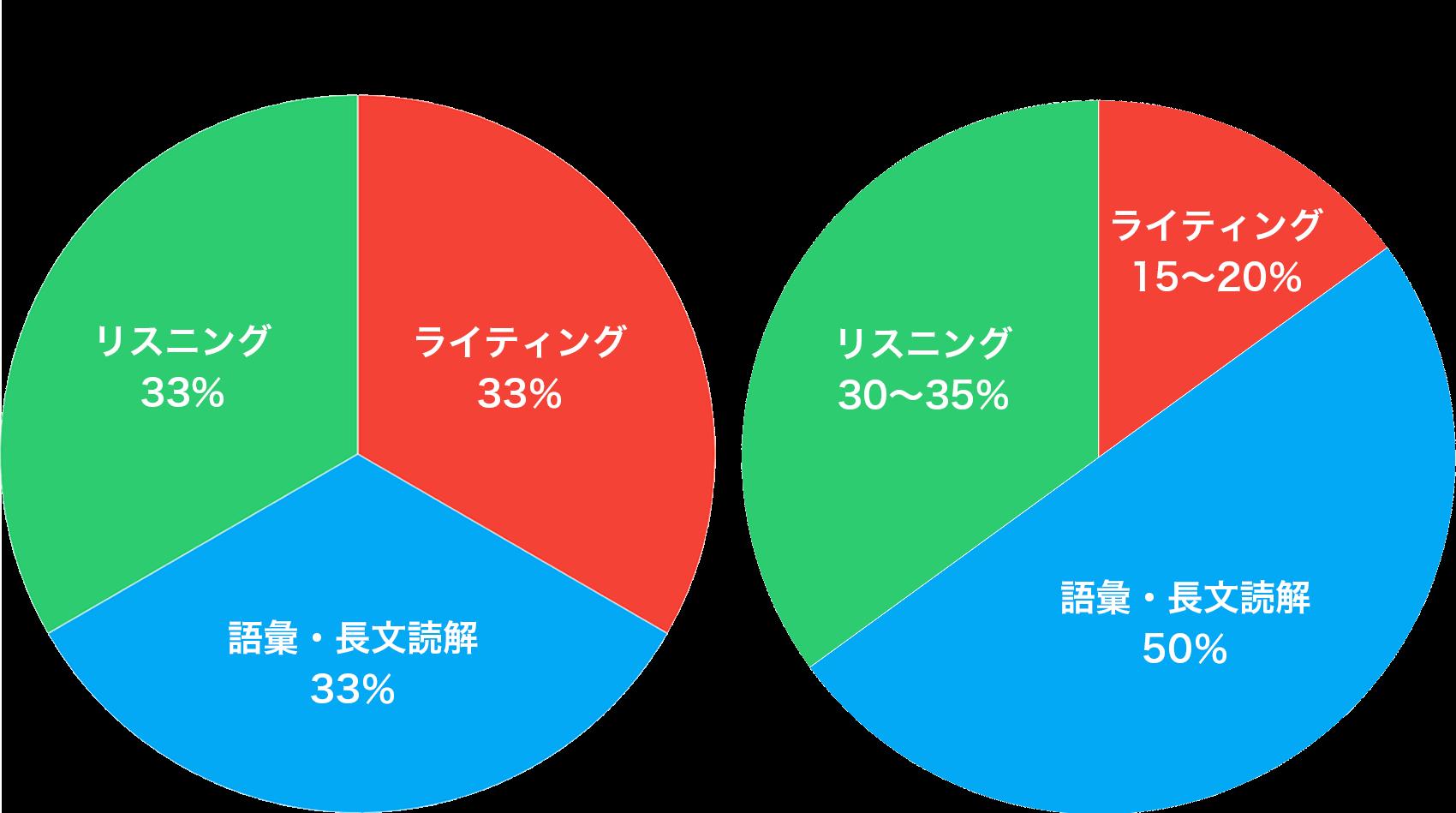 新・旧形式の点数配分